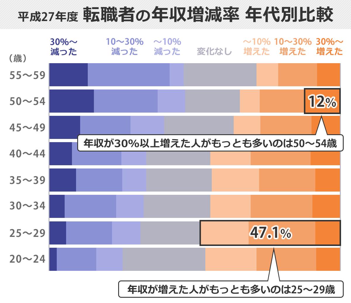年収増減率の年代別比較100%積み上げ棒グラフ。