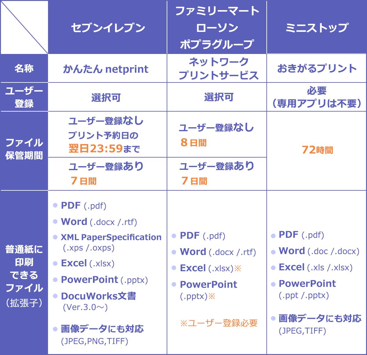 印刷 セブンイレブン pdf