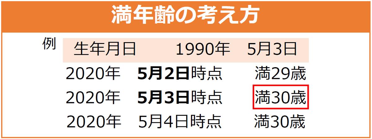 満年齢の考え方の図:例)生年月日1990年5月3日の場合、2020年5月2日時点では満29歳。2020年5月3日時点では満30歳。2020年5月4日時点でも満30歳。
