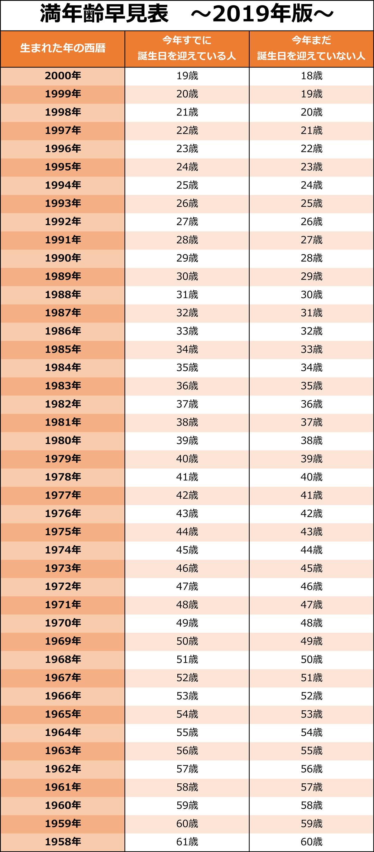 2019年版の満年齢早見表:生まれた年の西暦が2000年の人の中で、今年すでに誕生日を迎えている人の満年齢は19歳。今年まだ誕生日を迎えていない人の満年齢は18歳。生まれた年の西暦が1999年の人の中で、今年すでに誕生日を迎えている人の満年齢は20歳。今年まだ誕生日を迎えていない人の満年齢は19歳。生まれた年の西暦が1998年の人の中で、今年すでに誕生日を迎えている人の満年齢は21歳。今年まだ誕生日を迎えていない人の満年齢は20歳。生まれた年の西暦が1997年の人の中で、今年すでに誕生日を迎えている人の満年齢は22歳。今年まだ誕生日を迎えていない人の満年齢は21歳。生まれた年の西暦が1996年の人の中で、今年すでに誕生日を迎えている人の満年齢は23歳。今年まだ誕生日を迎えていない人の満年齢は22歳。生まれた年の西暦が1995年の人の中で、今年すでに誕生日を迎えている人の満年齢は24歳。今年まだ誕生日を迎えていない人の満年齢は23歳。生まれた年の西暦が1994年の人の中で、今年すでに誕生日を迎えている人の満年齢は25歳。今年まだ誕生日を迎えていない人の満年齢は24歳。生まれた年の西暦が1993年の人の中で、今年すでに誕生日を迎えている人の満年齢は26歳。今年まだ誕生日を迎えていない人の満年齢は25歳。生まれた年の西暦が1992年の人の中で、今年すでに誕生日を迎えている人の満年齢は27歳。今年まだ誕生日を迎えていない人の満年齢は26歳。生まれた年の西暦が1991年の人の中で、今年すでに誕生日を迎えている人の満年齢は28歳。今年まだ誕生日を迎えていない人の満年齢は27歳。生まれた年の西暦が1990年の人の中で、今年すでに誕生日を迎えている人の満年齢は29歳。今年まだ誕生日を迎えていない人の満年齢は28歳。生まれた年の西暦が1989年の人の中で、今年すでに誕生日を迎えている人の満年齢は30歳。今年まだ誕生日を迎えていない人の満年齢は29歳。生まれた年の西暦が1988年の人の中で、今年すでに誕生日を迎えている人の満年齢は31歳。今年まだ誕生日を迎えていない人の満年齢は30歳。生まれた年の西暦が1987年の人の中で、今年すでに誕生日を迎えている人の満年齢は32歳。今年まだ誕生日を迎えていない人の満年齢は31歳。生まれた年の西暦が1986年の人の中で、今年すでに誕生日を迎えている人の満年齢は33歳。今年まだ誕生日を迎えていない人の満年齢は32歳。生まれた年の西暦が1985年の人の中で、今年すでに誕生日を迎えている人の満年齢は34歳。今年まだ誕生日を迎えていない人の満年齢は33歳。生まれた年の西暦が1984年の人の中で、今年すでに誕生日を迎えている人の満年齢は35歳。今年まだ誕生日を迎えていない人の満年齢は34歳。生まれた年の西暦が1983年の人の中で、今年すでに誕生日を迎えている人の満年齢は36歳。今年まだ誕生日を迎えていない人の満年齢は35歳。生まれた年の西暦が1982年の人の中で、今年すでに誕生日を迎えている人の満年齢は37歳。今年まだ誕生日を迎えていない人の満年齢は36歳。生まれた年の西暦が1981年の人の中で、今年すでに誕生日を迎えている人の満年齢は38歳。今年まだ誕生日を迎えていない人の満年齢は37歳。生まれた年の西暦が1980年の人の中で、今年すでに誕生日を迎えている人の満年齢は39歳。今年まだ誕生日を迎えていない人の満年齢は38歳。 生まれた年の西暦が1979年の人の中で、今年すでに誕生日を迎えている人の満年齢は40歳。今年まだ誕生日を迎えていない人の満年齢は39歳。生まれた年の西暦が1978年の人の中で、今年すでに誕生日を迎えている人の満年齢は41歳。今年まだ誕生日を迎えていない人の満年齢は40歳。生まれた年の西暦が1977年の人の中で、今年すでに誕生日を迎えている人の満年齢は42歳。今年まだ誕生日を迎えていない人の満年齢は41歳。生まれた年の西暦が1976年の人の中で、今年すでに誕生日を迎えている人の満年齢は43歳。今年まだ誕生日を迎えていない人の満年齢は42歳。生まれた年の西暦が1975年の人の中で、今年すでに誕生日を迎えている人の満年齢は44歳。今年まだ誕生日を迎えていない人の満年齢は43歳。生まれた年の西暦が1974年の人の中で、今年すでに誕生日を迎えている人の満年齢は45歳。今年まだ誕生日を迎えていない人の満年齢は44歳。生まれた年の西暦が1973年の人の中で、今年すでに誕生日を迎えている人の満年齢は46歳。今年まだ誕生日を迎えていない人の満年齢は45歳。生まれた年の西暦が1972年の人の中で、今年すでに誕生日を迎えている人の満年齢は47歳。今年まだ誕生日を迎えていない人の満年齢は46歳。生まれた年の西暦が1971