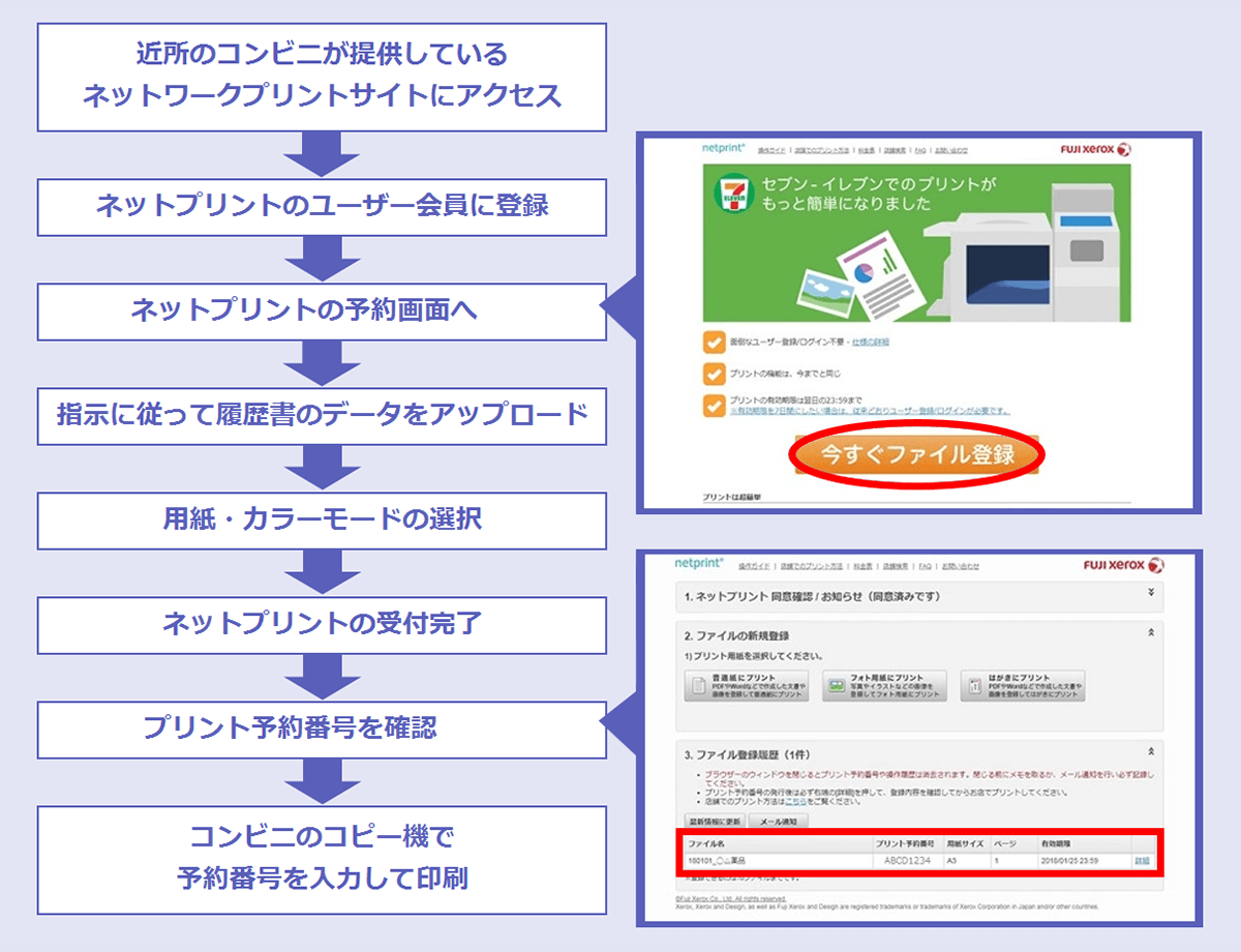 ネットワークプリントを使うときの手順。(1)近所のコンビニが提供しているネットワークプリントサイトにアクセス→(2)ネットプリントのユーザー会員に登録→(3)ネットプリントの予約画面へ→(4)指示に従って履歴書のデータをアップロード→(5)用紙・カラーモードの選択→(6)ネットプリントの受付完了→(7)プリント予約番号を確認→(8)コンビニのコピー機で予約番号を入力して印刷