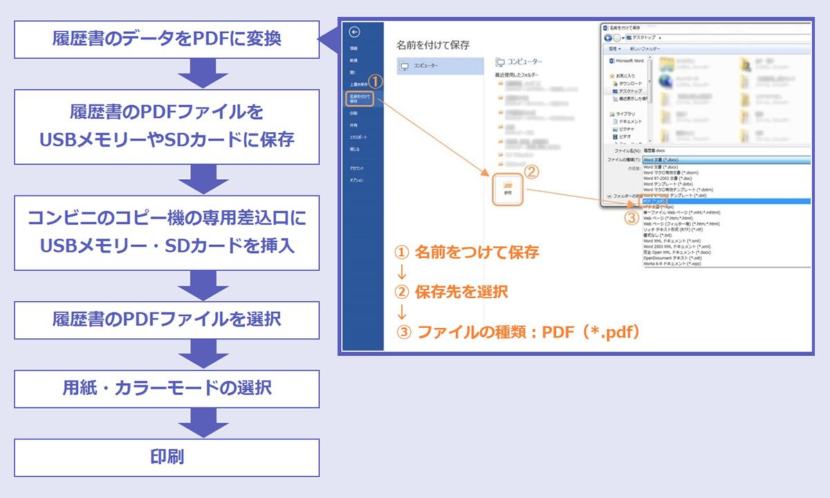 履歴書のPDFファイルを保存したUSBメモリーやSDカードをコンビニに直接持ち込んで印刷する場合の手順。(1)履歴書のデータをPDFに変換→(2)履歴書のPDFファイルをUSBメモリーやSDカードに保存→(3)コンビニのコピー機の専用差込口にUSBメモリー・SDカードを挿入→(4)履歴書のPDFファイルを選択→(5)用紙・カラーモードの選択→(6)印刷