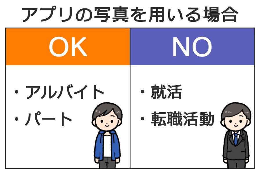 アプリの写真を用いる場合「OK:アルバイト・パート」「NO:就職活動・転職活動」