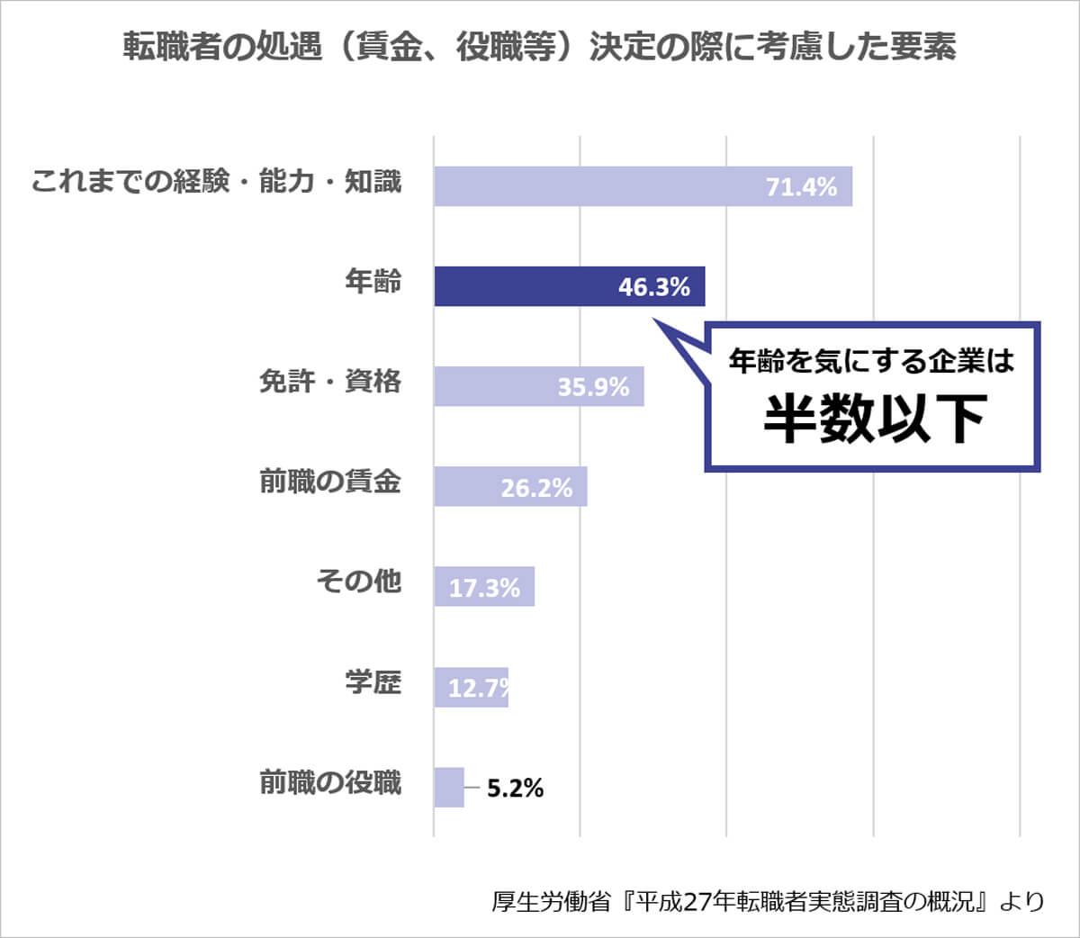 「転職者の処遇(賃金、待遇等)決定の際に考慮した要素」のランキング(出典:厚生労働省『平成27年転職者実態調査の概況』)【これまでの経験・能力】71.4%、【年齢】46.3%、【免許・資格】35.9%、【前職の賃金】26.2%、【その他】17.3%、【学歴】12.7%、【前職の役職】5.2%