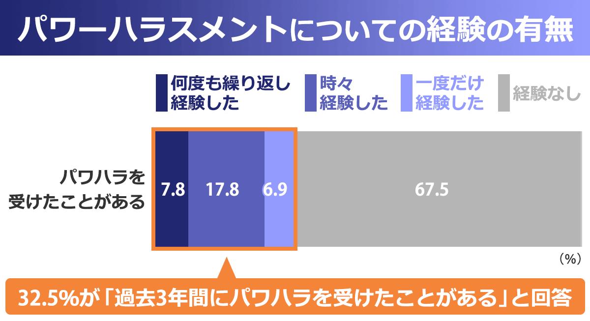 「パワーハラスメントについての経験の有無」を表した棒グラフ。以下、「対象」:何度も繰り返し経験した:時々経験した:一度だけ経験した:経験なし。「受けたことがある人」:7.8%:17.8%:6.9%:67.5%。※32.5%が「過去3年間にパワハラを受けたことがる」と回答。