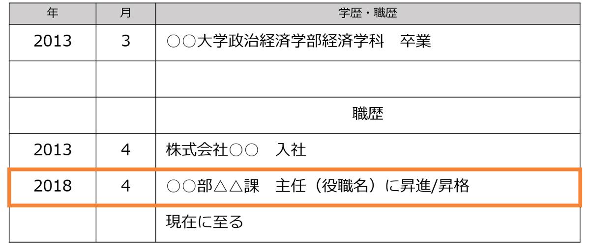 履歴書の職歴欄のイメージ画像。役職については「○○部△△課 主任(役職名)に昇進/昇格」のように記入する。
