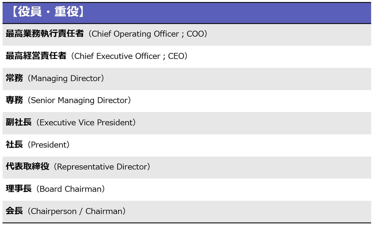 役員や重役の日本語と英訳の役職一覧。最高業務執行責任者、最高経営責任者、常務、専務、副社長、社長、代表取締役、理事長、会長などが挙げられている。