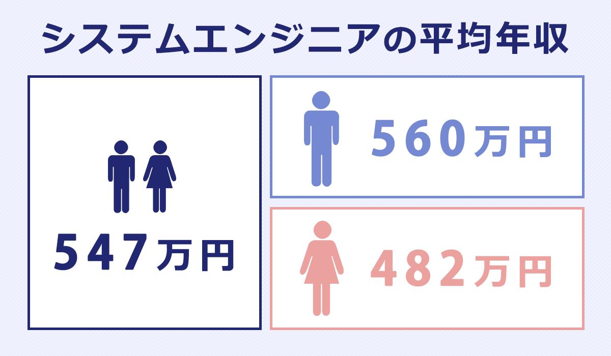 「システムエンジニアの平均年収」男女平均:547万円。男性平均:560万円。女性平均:482万円。
