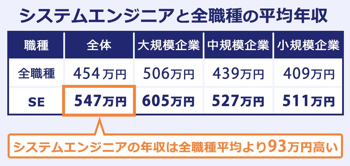 SEとサラリーマン全体の平均年収を比較した表。以下、会社規模:全職種の平均年収/SEの平均年収。大規模(1,000人以上):506万円/605万円。中規模(100~999人):439万円/527万円。小規模(10~99人):409万円/511万円。なお、全体では、454万円/547万円。