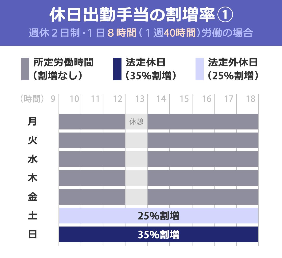 「休日出勤手当ての割増率(1):週休2日制・1日8時間(1週40時間)労働の場合」を表した図表。