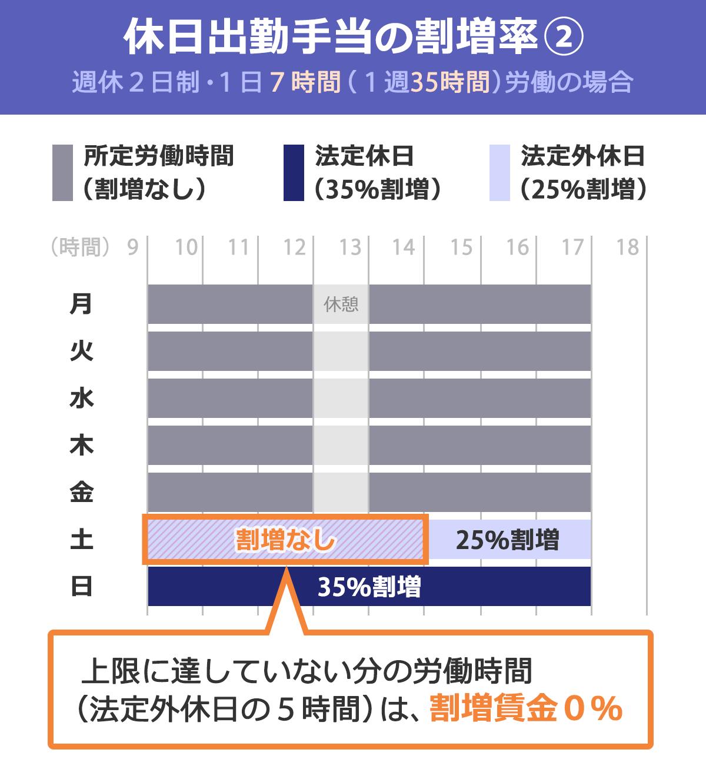 「休日出勤手当ての割増率(2):週休2日制・1日7時間(1週35時間)労働の場合」を表した図表。法律で定められている労働時間(1週40時間)の上限に達していない分の労働時間(法定外休日に働いた5時間)は、割増賃金0%。