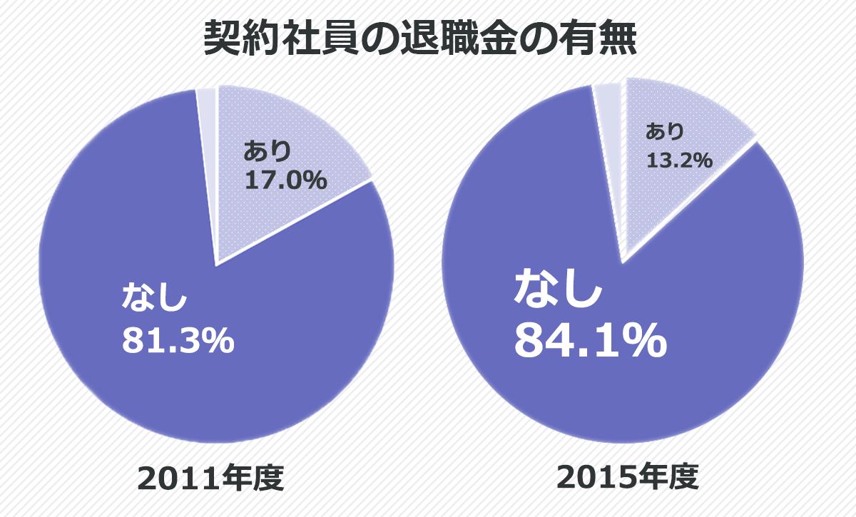契約社員の退職金の有無の割合を示した円グラフ。2015年度、契約社員への退職金があると答えた企業の割合は13.2%。なしと答えた企業の割合は84.1%。