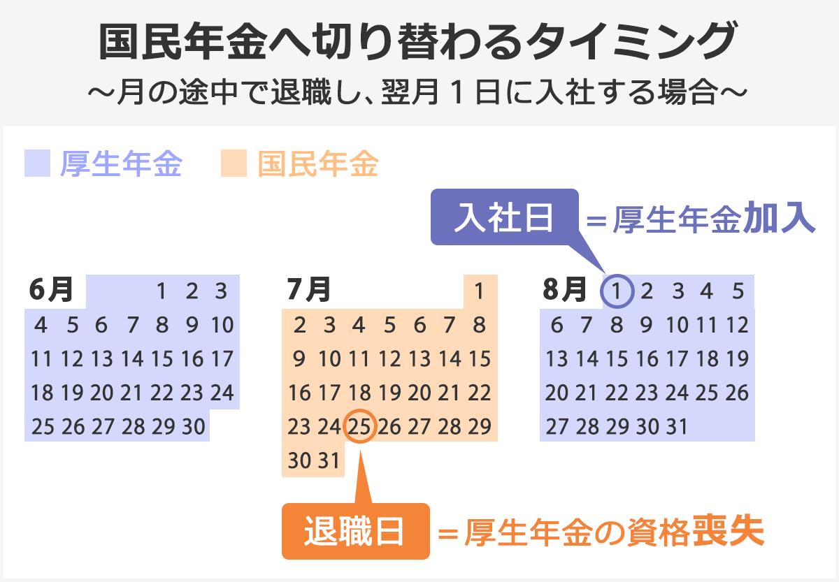 「国民年金へ切り替わるタイミング~月の途中で退職し、翌月1日に入社するタイミング~」を表した図
