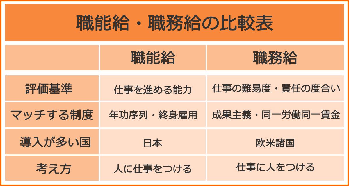 [職能給・職務給の比較表]<職能給>評価基準:仕事を進める能力。マッチする制度:年功序列・終身雇用。導入が多い国:日本。考え方:人に仕事をつける。<職務給>評価基準:仕事の難易度・責任の度合い。マッチする制度:成果主義・同一労働同一賃金。導入が多い国:欧米諸国。考え方:仕事に人をつける