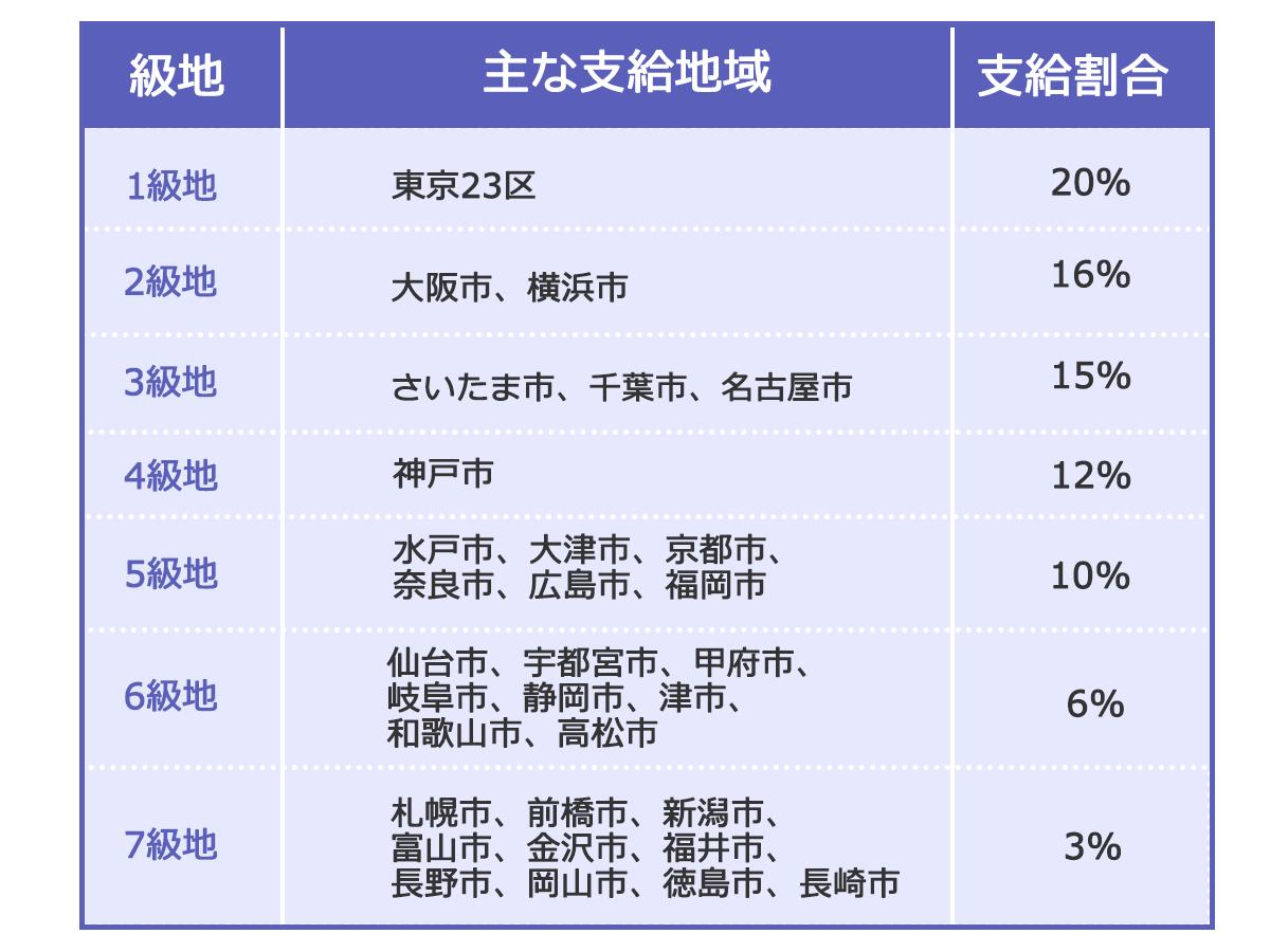 【国家公務員の地域手当一覧表】級地主な支給地域支給割合の順で。1級地:東京23区 20%。2級地:大阪市、横浜市 16%。3級地:さいたま市、千葉市、名古屋市 15%。4級地:神戸市 12%。5級地:水戸市、大津市、京都市、奈良市、広島市、福岡市 10%。6級地:仙台市、宇都宮市、甲府市、岐阜市、静岡市、津市、和歌山市、高松市 6%。7級地:札幌市、前橋市、新潟市、富山市、金沢市、福井市、長野市、岡山市、徳島市、長崎市 3%。