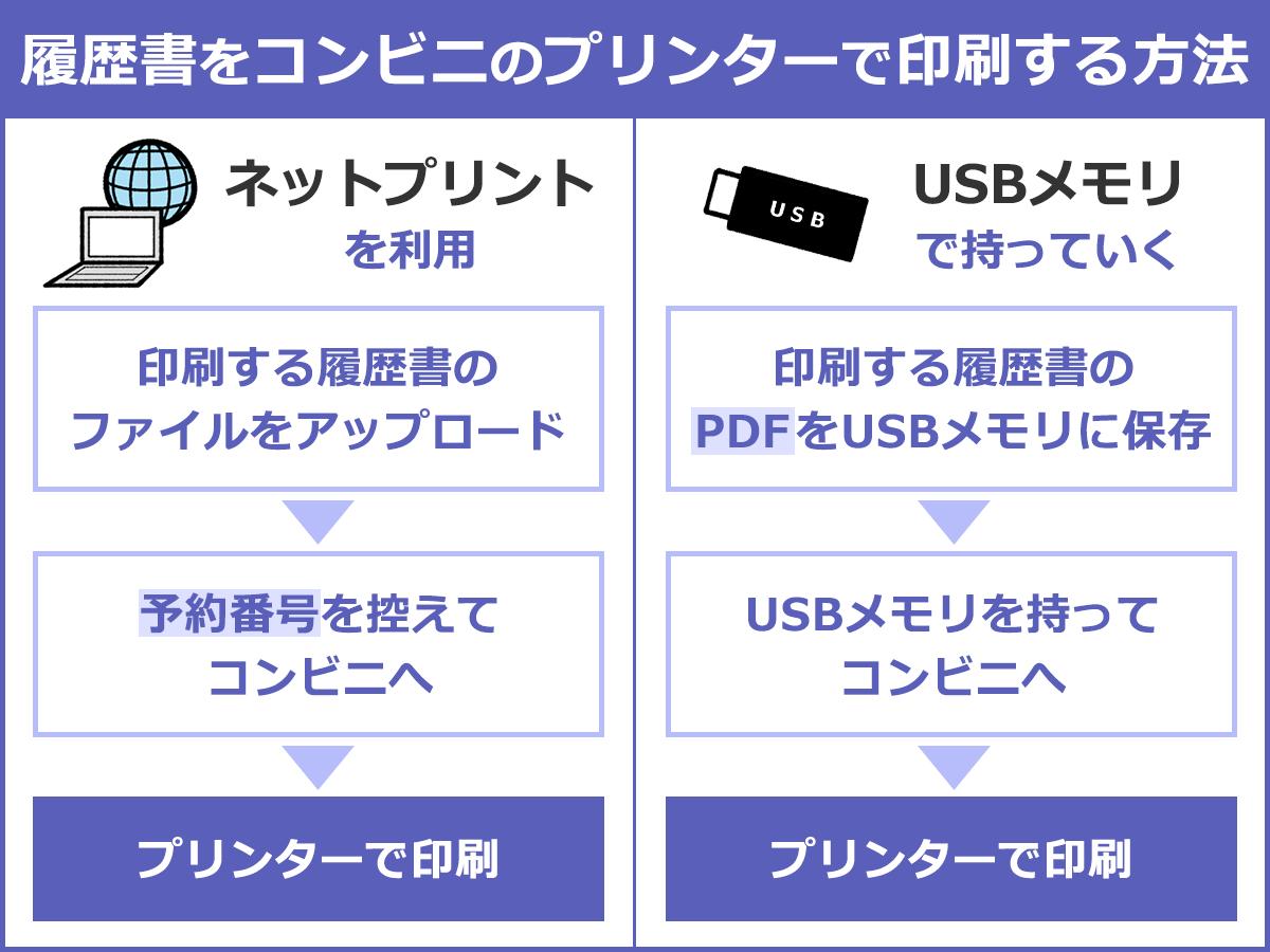 履歴書をコンビニのプリンターで印刷する方法。(A)ネットプリントを利用:印刷する履歴書のファイルをアップロード→予約番号を控えてコンビニへ→プリンターで印刷。(B)USBメモリで持っていく:印刷する履歴書のPDFをUSBメモリに保存→USBメモリをもってコンビニへ→プリンターで印刷。