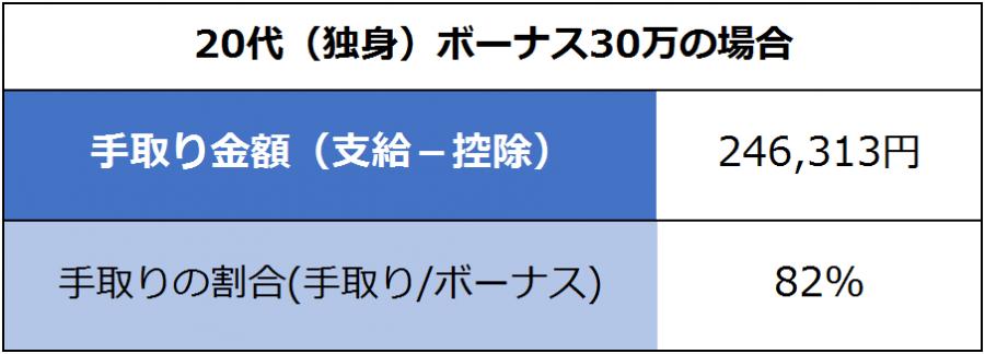 20代(独身)ボーナス30万の場合:手取り金額(支給-控除)=246,313円。手取りの割合(手取り/ボーナス)82%