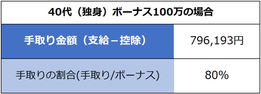 40代(独身)ボーナス100万の場合:手取り金額(支給-控除)=796,193円。手取りの割合(手取り/ボーナス)80%