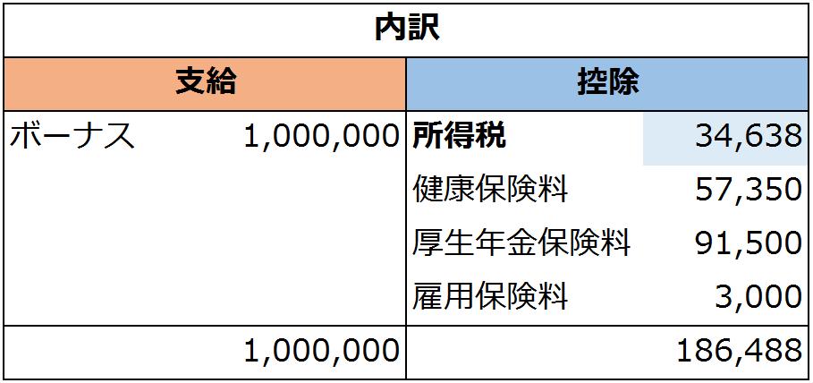 賞与 所得税 率