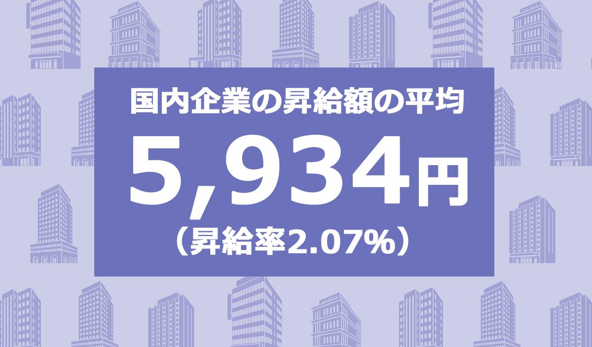 国内企業の昇給額の平均は5,934円(昇給率2.07%)