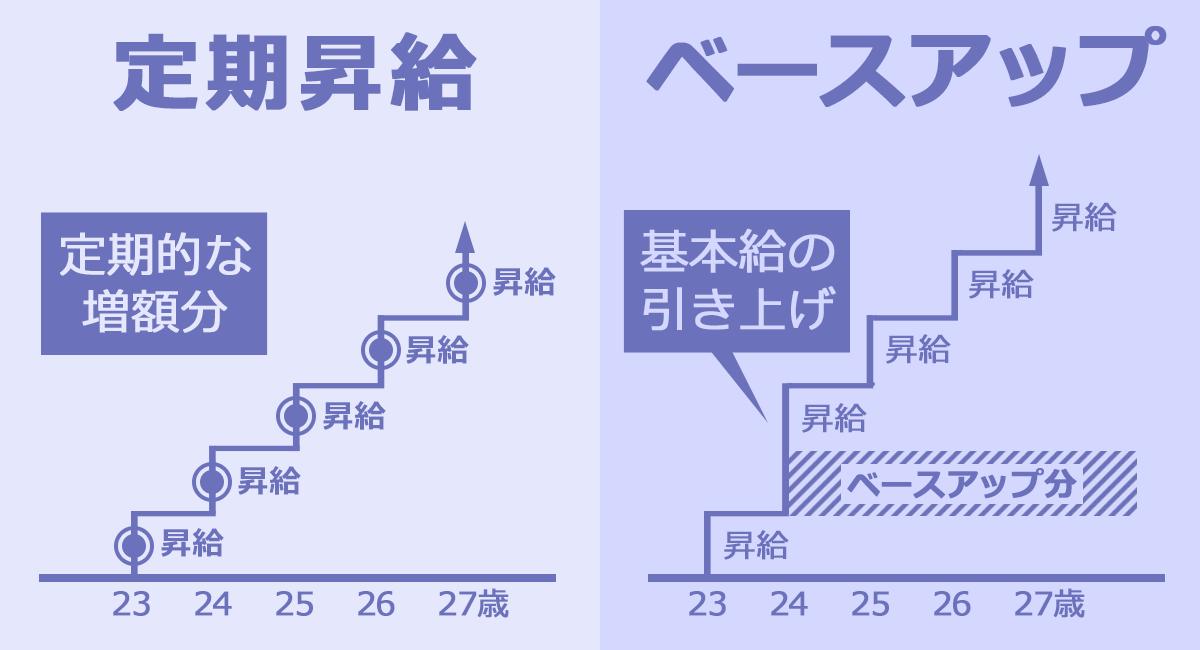 定期昇給とベースアップのイメージ