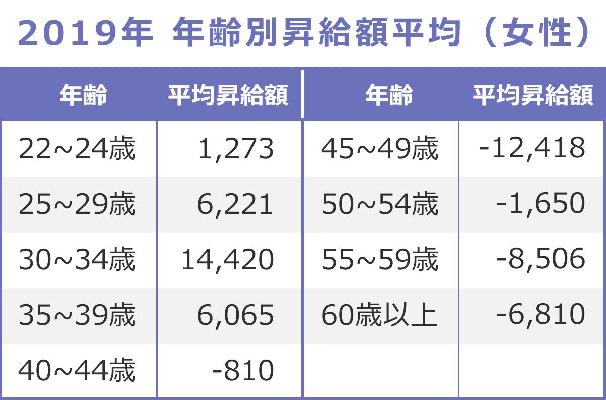 【2019年】年齢別昇給額平均の表(女性)以下、年齢:平均昇給額。22~24歳:1273円、25~29歳:6221円、30~34歳:14420円、35~39歳:6065円、40~44歳:-810円、45~49歳:-12418円、50~54歳:-1650円、55~59歳:-8506円、60歳以上:-6810円。