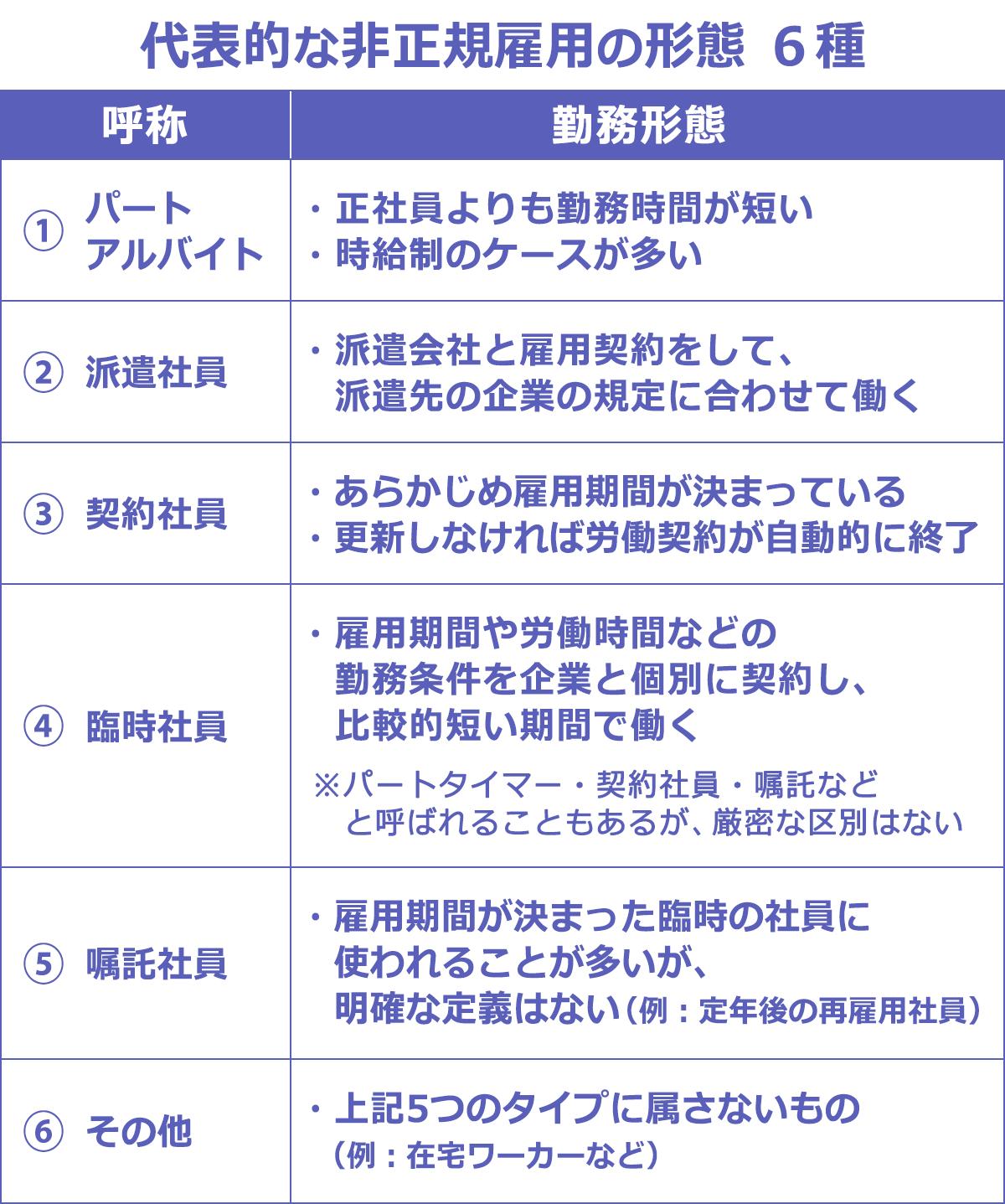 労働 非 者 正規 統計局ホームページ/統計Today No.97