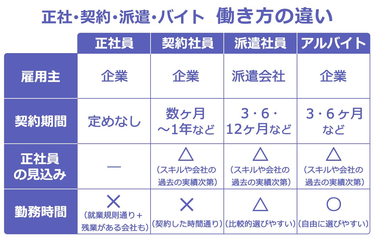 派遣、正社、契約、バイトの働き方の違いを比較した表。以下、項目:正社員:契約社員:派遣社員:アルバイト。雇用主:企業:企業:派遣会社:企業。契約期間:定めなし:数ヶ月~1年など:3・6・12ヶ月など:3・6ヶ月など。正社員の見込み:―:△(スキルや会社の過去の実績次第):△(スキルや会社の過去の実績次第):△(スキルや会社の過去の実績次第)。勤務時間:×(就業規則通り+残業がある会社も):×(契約した時間通り):△(比較的選びやすい):◯(自由に選びやすい)