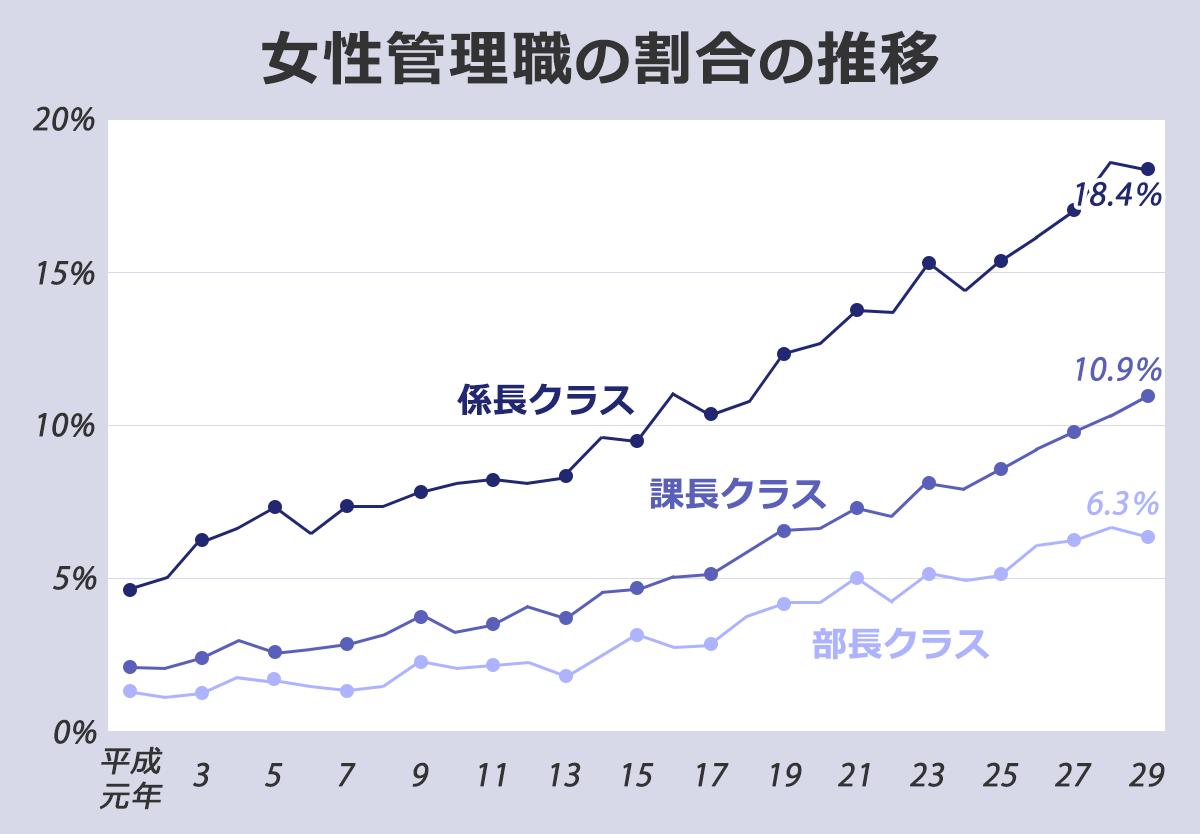 女性管理職の割合の推移を表した折れ線グラフ。係長・課長・部長クラスのいずれも平成元年から見て大幅に増加傾向にある。(平成29年度現在)
