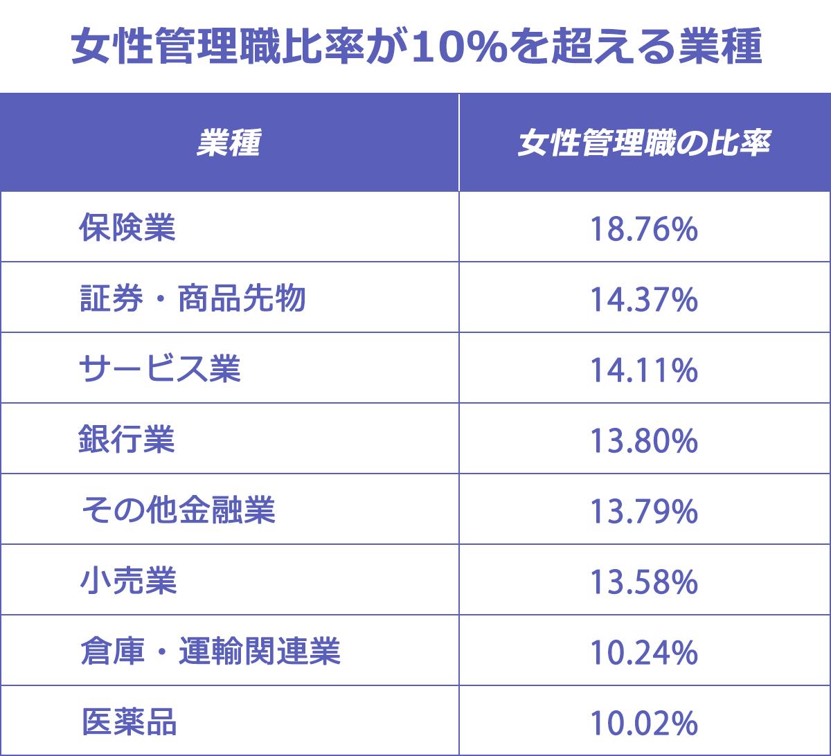 【女性管理職比率が10%を超える業種】以下、業種:女性管理職比率。保険業:18.76%。証券・商品先物:14.37%。サービス業:14.11%。銀行業:13.80%。その他金融業:13.79%。小売業:13.58%。倉庫・運輸関連業:10.24%。医薬品:10.02%。