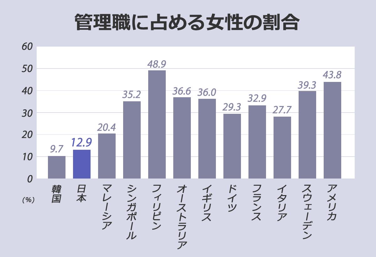 【管理職に占める女性の割合(%)】韓国:9.7。日本:12.9。マレーシア:20.4。シンガポール:35.2。フィリピン:48.9。オーストラリア:36.6。イギリス:36。ドイツ:29.3。フランス:32.9。イタリア:27.7。スウェーデン:39.3。アメリカ:43.8。