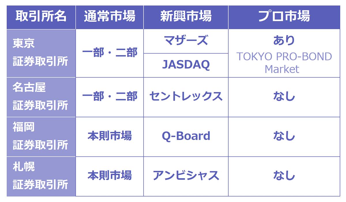 各取引場と市場一覧表。以下、取引所名:通常市場|新興市場|プロ市場。東京証券取引所:一部・二部|マザーズ、JASDAQ|あり。名古屋証券取引所:一部・二部|セントレックス|なし。福岡証券取引所:本則市場|Q-Board|なし。札幌証券取引所:本則市場|アンビシャス|なし。