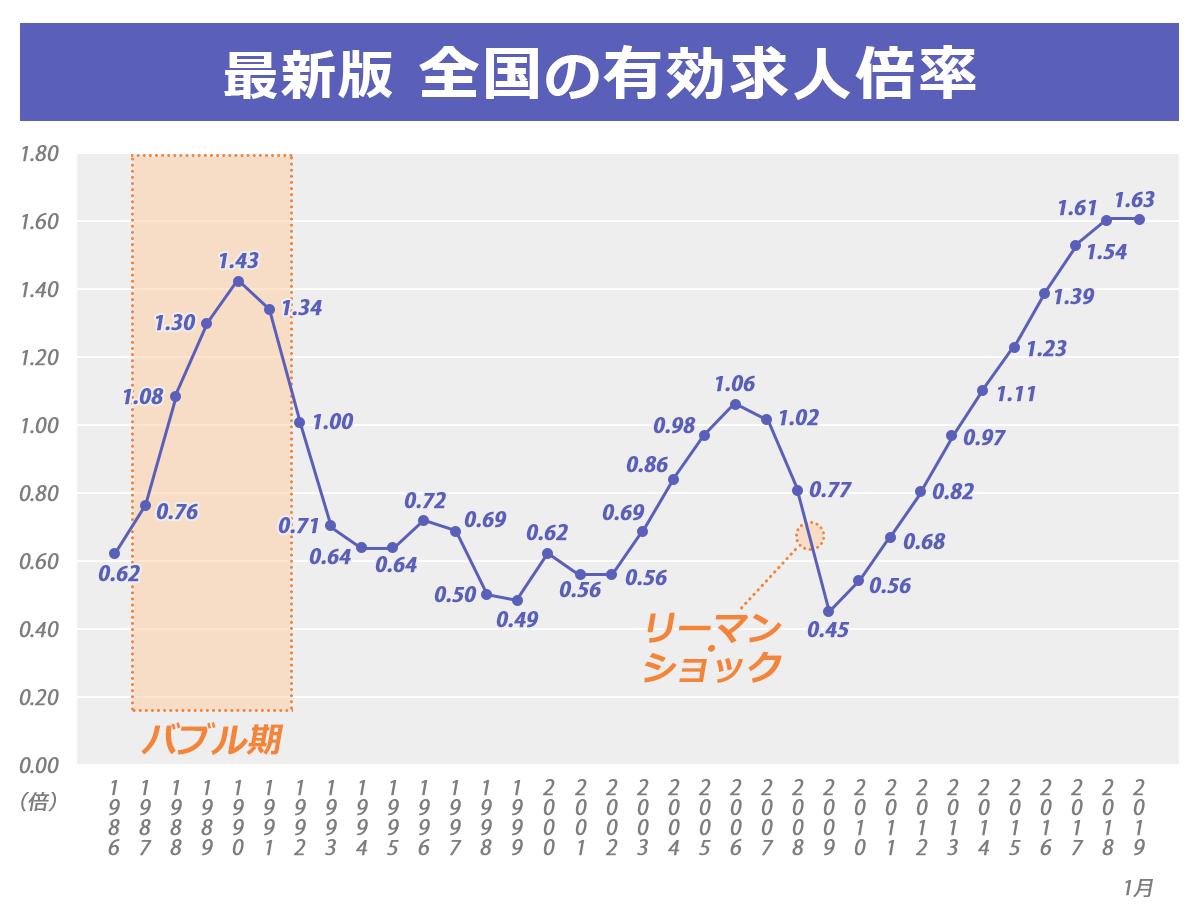 1986年~2019年(1月)における全国の有効求人倍率の推移を表すグラフ