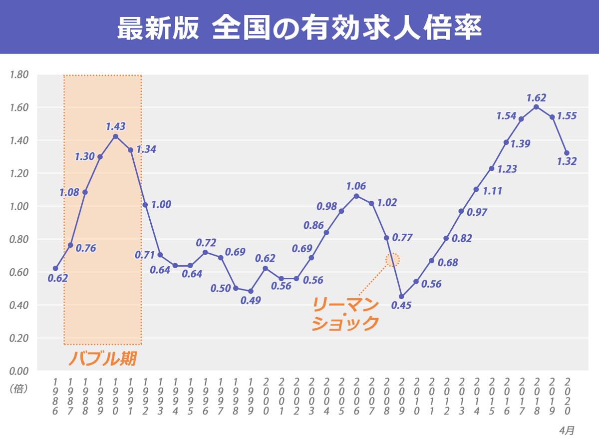 1986年~2020年(4月)における全国の有効求人倍率の推移を表すグラフ
