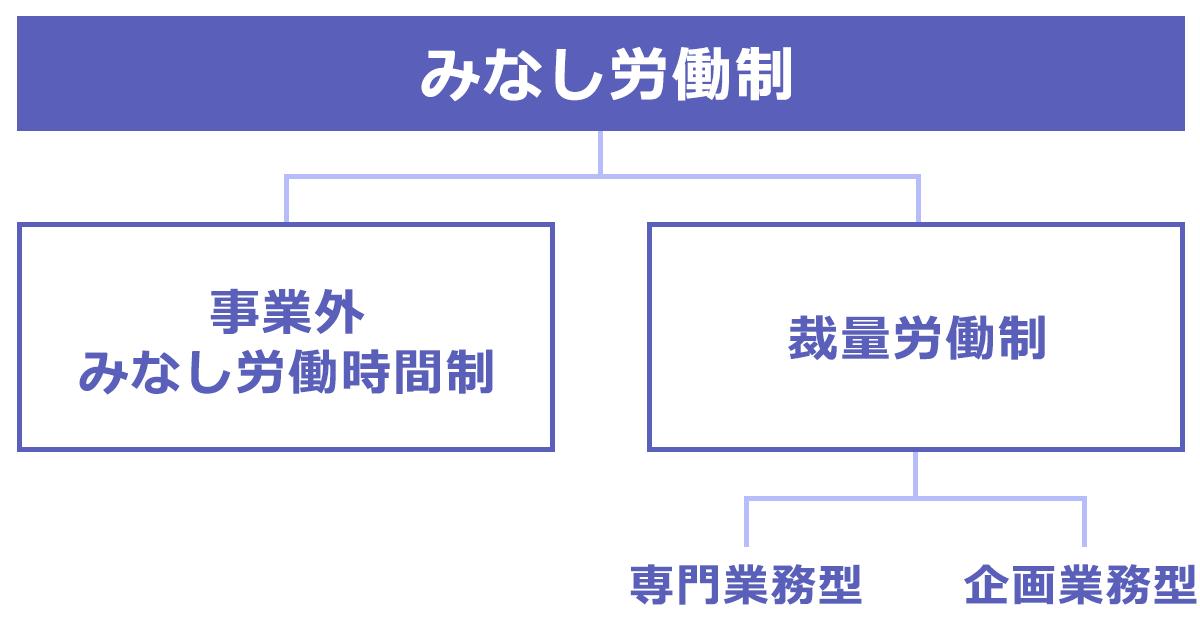 みなし労働制のイメージ図