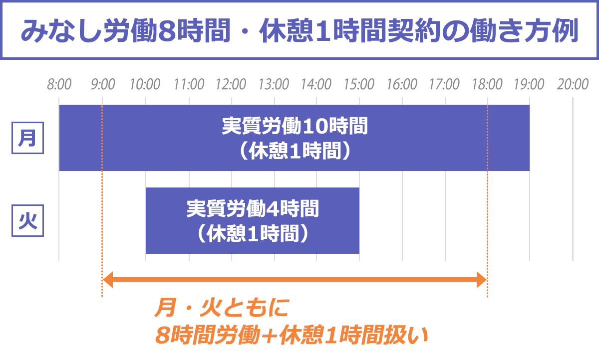 みなし労働8時間・休憩1時間英訳の働き方例の図解:実労働時間が10時間の場合でも4時間場合でも、8時間労働扱いとなる
