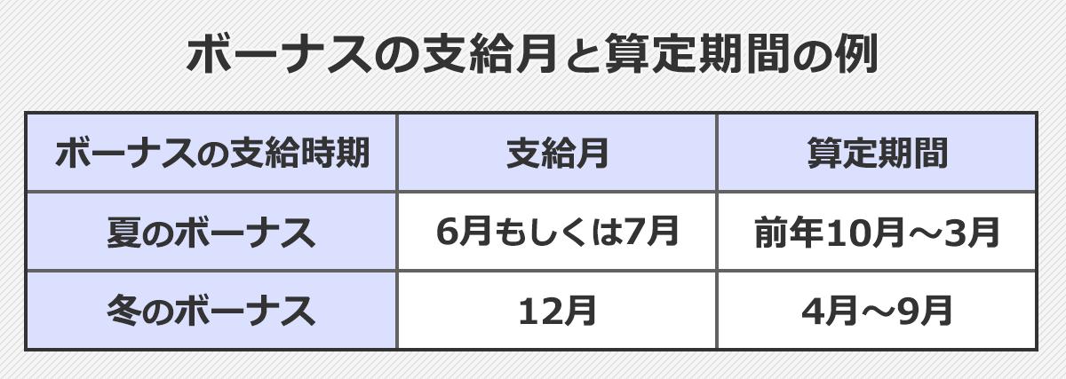 ボーナスの支給月と算定期間の例:ボーナスの支給時期が夏の場合、支給月は6月もしくは7月で算定期間は前年10月~3月です。ボーナスの支給時期が冬の場合、支給月は12月で算定期間は前年4月~9月です。