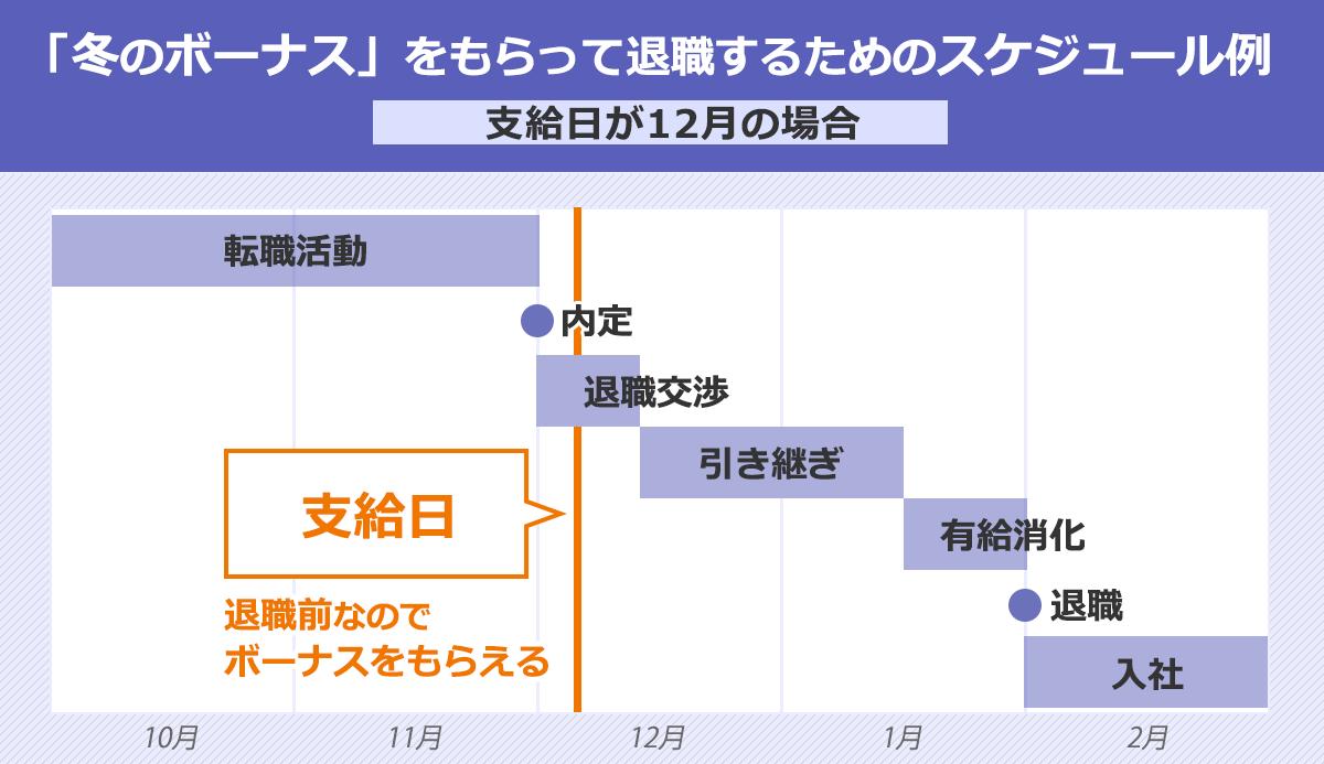 「冬のボーナス」をもらって退職するためのスケジュール例の表(支給日が12月の場合)