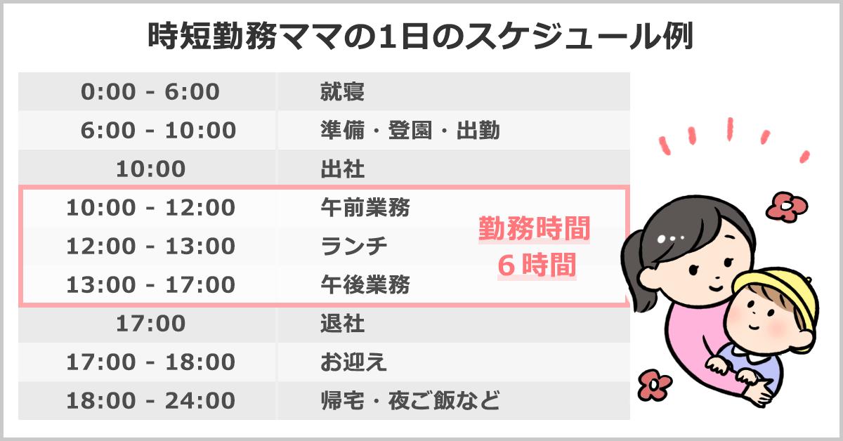 時短勤務ママの1日のスケジュール例…0:00-6:00就寝、6:00-10:00準備・登園・出勤、10:00出社、10:00-12:00午前業務、12:00-13:00ランチ、13:00-17:00午後業務、17:00退社、17:00-18:00お迎え、18:00-24:00帰宅・夜ご飯など。勤務時間は10:00-17:00(休憩1時間)の6時間。