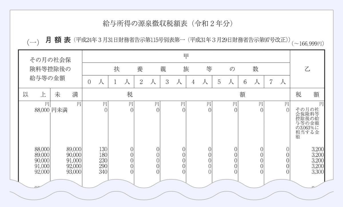 源泉 計算 賞与 所得税