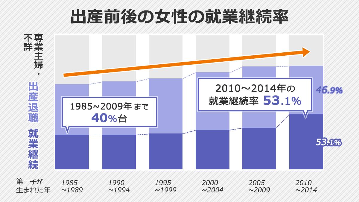 出産前後の女性の就業継続率を表したグラフ。特に2010~2014年に第一子が生まれた層から、就業継続する女性が急激に増加している。