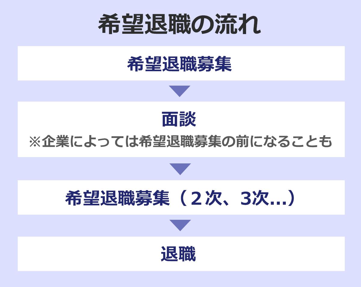 希望退職の流れフローチャート。希望退職→面談→希望退職(2次、3次…)→退職