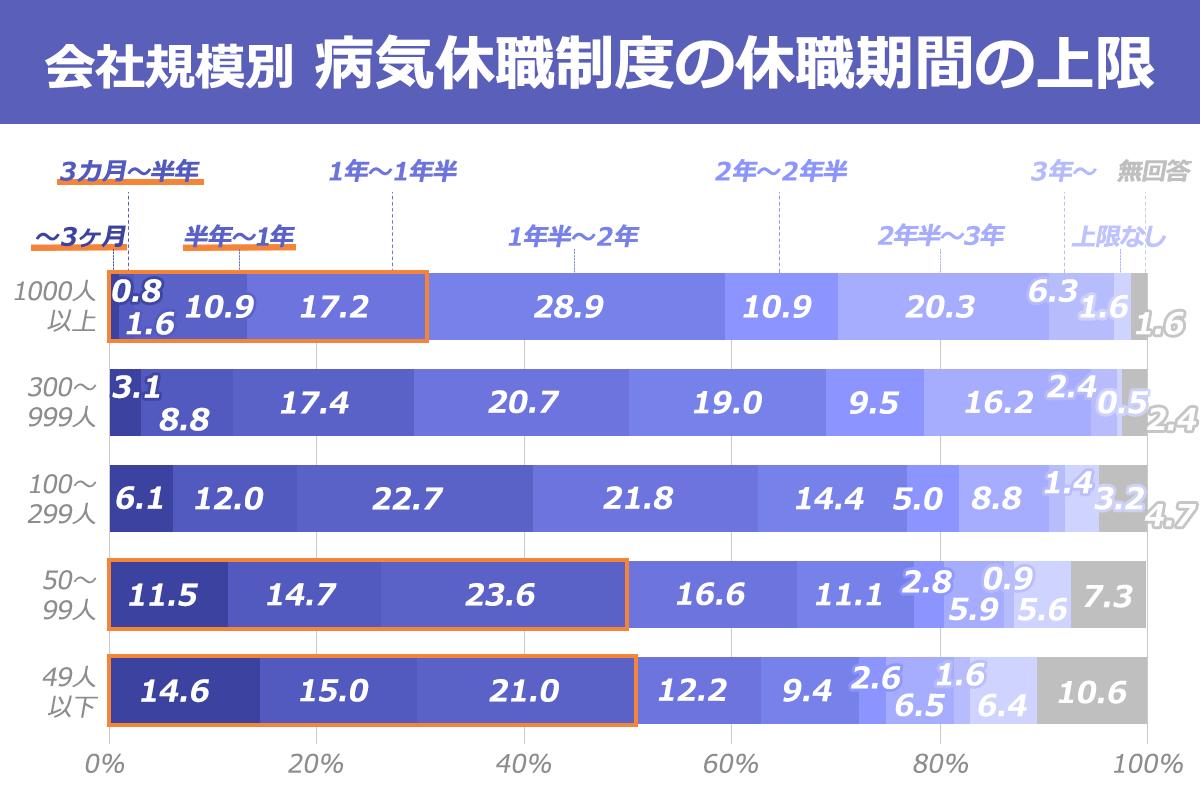 会社規模別に、病気休職制度の休職期間上限を表したグラフ。