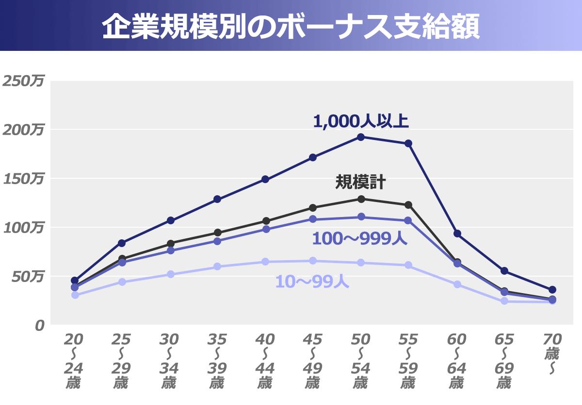 企業規模(10-99人、100-999人、1,000人、規模合計)別のボーナス支給額の年代による推移を表した折れ線グラフ