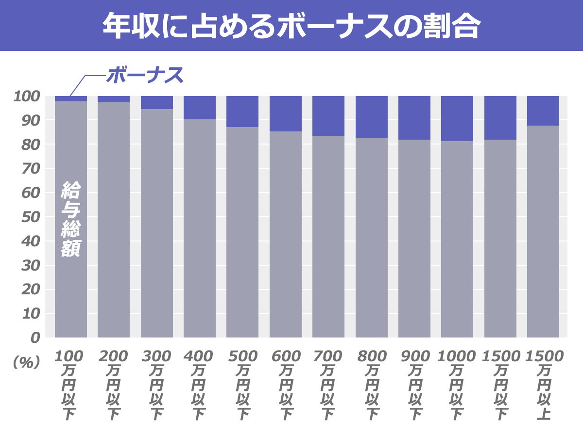年収に占めるボーナスの割合を示した表。700-900万辺りの年収の人が、ボーナスが年収に占める割合が最も高い。