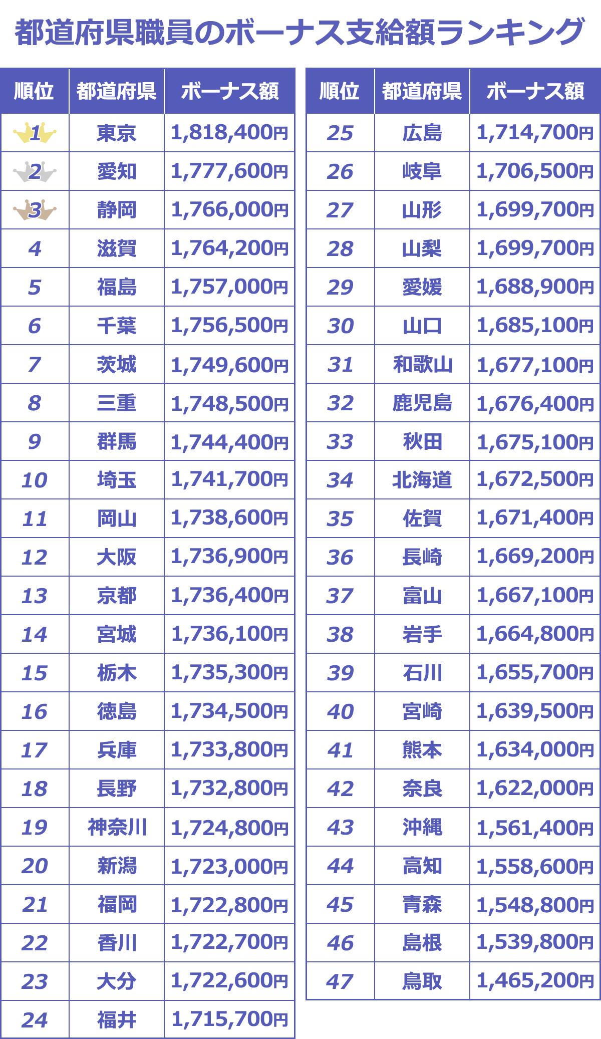 都道府県職員のボーナス支給額(年間)をランキング。1位東京181.8万、2位愛知177.7万、3位静岡176.6万