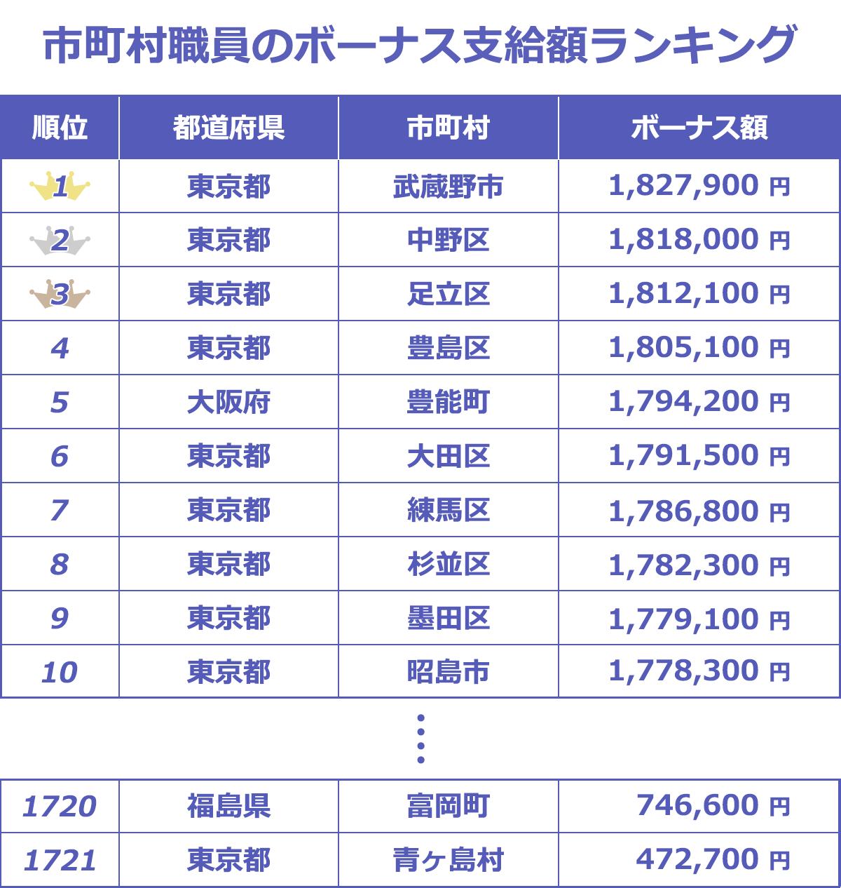 市区町村の職員のボーナス支給額ランキング表。1位東京都武蔵野市182.7万、2位東京都中野区181.8万、3位東京都足立区181.2万。最下位は東京都青ヶ島村47.2万