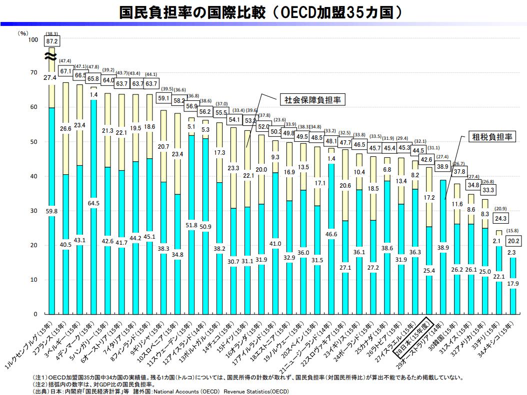 国民負担率の国際比較グラフ(OECD加盟34カ国の比較・財務省の財政関係基礎データより引用・数値は2015年)日本は28位、42.6%(内訳:社会保障負担率17.2%、租税負担率25.4%。1位はルクセンブルグ87.2%、34位はメキシコ20.2%。アメリカは32位で33.3%。