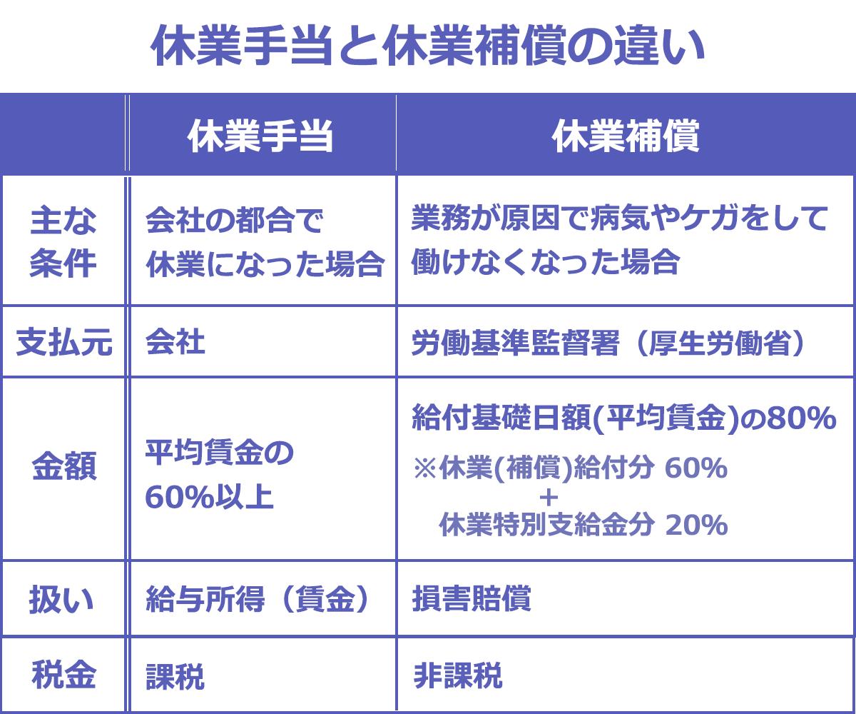 休業手当と休業補償の違い一覧表。以下、項目:休業手当の場合・休業補償の場合。主な条件:会社に責任がある状況で休業になった場合・業務が原因で病気や怪我をして働けなくなった場合。支払元:会社・労働基準監督署(厚生労働省)。金額:平均賃金の60%以上・給付基礎日額(平均賃金)の80%※休業(補償)給付(給付基礎日額の60%)+休業特別支給金(給付基礎日額の20%)。扱い:給与所得(賃金)・損害賠償。課税の有無:課税・非課税。