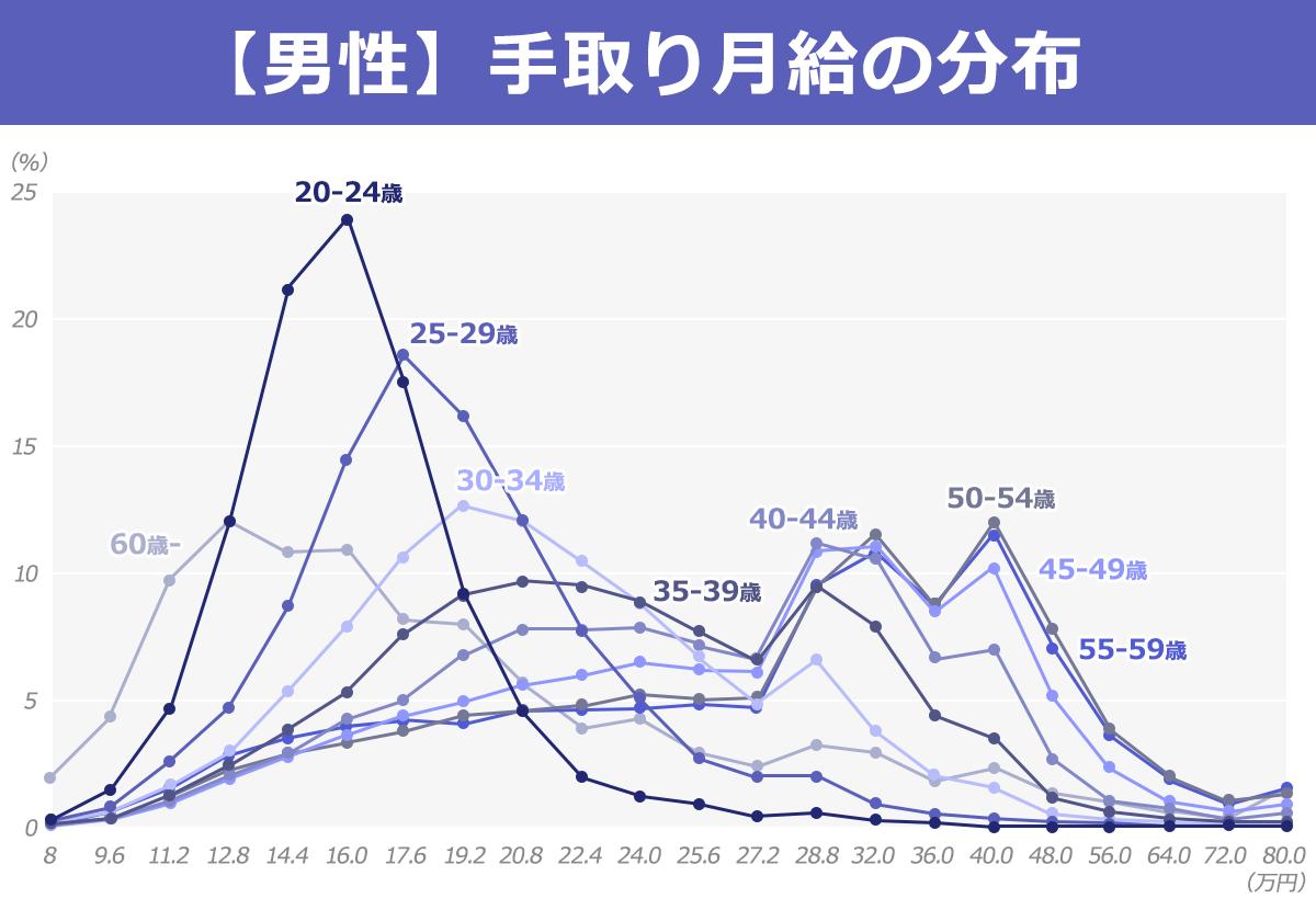男性の年代別月給分布折れ線グラフ